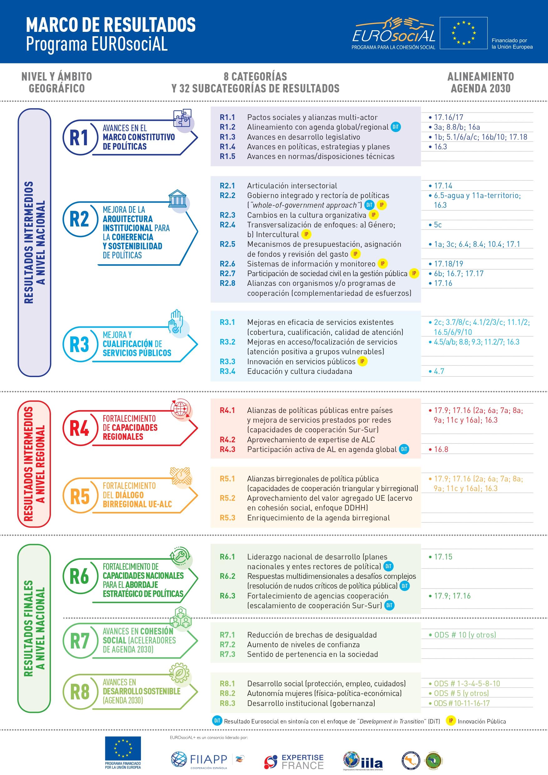 infografia_resultados_eurosocial_ene2021 page 1