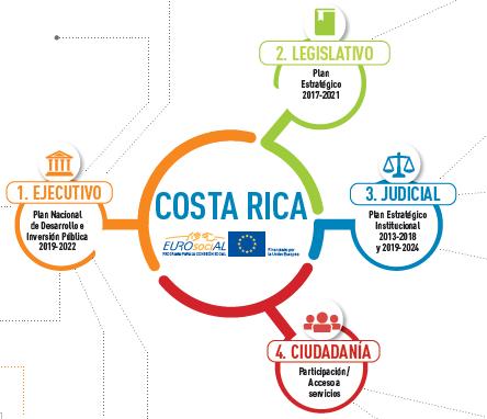 Mapa de intervención de Costa Rica